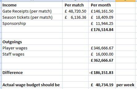 actual finances