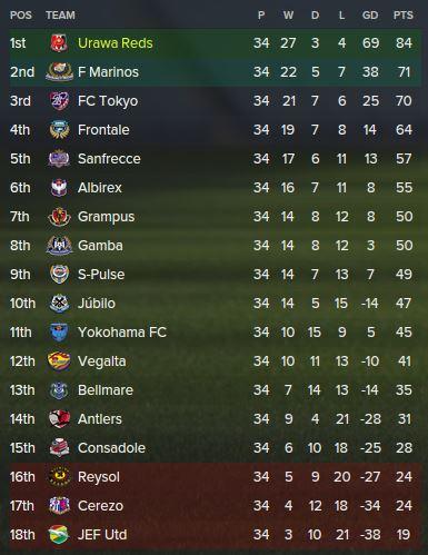 2019 league table