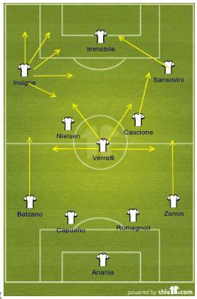 Pescara Tactics