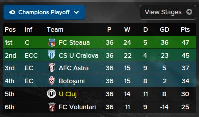 final league